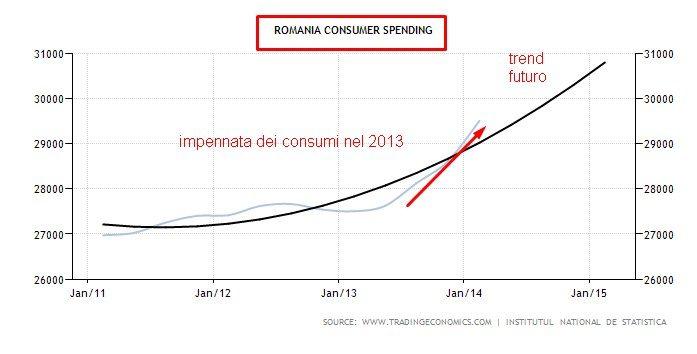 consumi romania