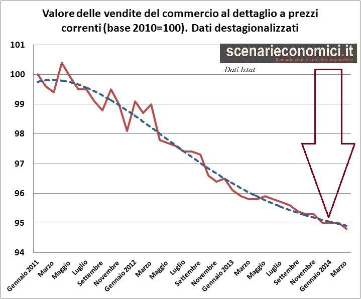 gpg01 Copy 208 Copy Copy Analisi di 25 grafici di indicatori economici: pochi dubbi, la Ripresa non c'e'