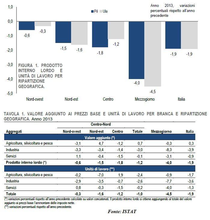 gpg01 Copy 238 Copy Copy Dati regionali PIL 2013: collasso epocale del Mezzogiorno, tiene solo la Lombardia