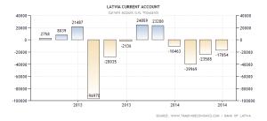 latvia-current-account