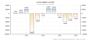 latvia-current-account