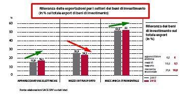 AA - EXPORT BENI INVESTIMENTO