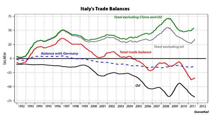 BILANCIA COMMERCIALE ITALO_TEDESCA