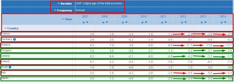 OUTPUT GAP IN SOME COUNTRIES
