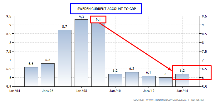 SVEZIA CURRENT ACCOUNT