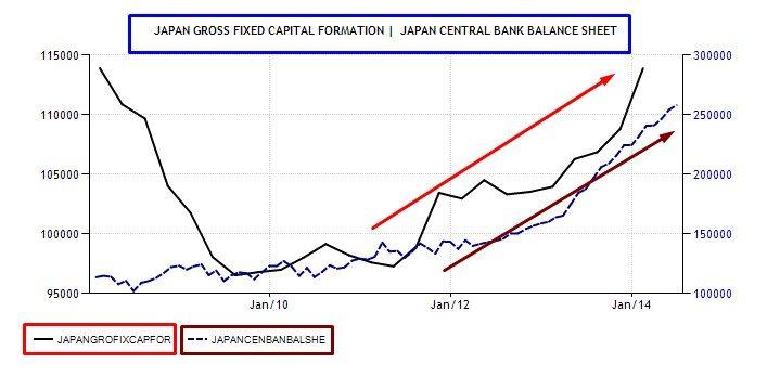 balance sheet e accumulo capitale fisso lordo