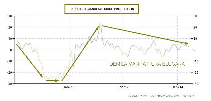 bulgaria manifattura