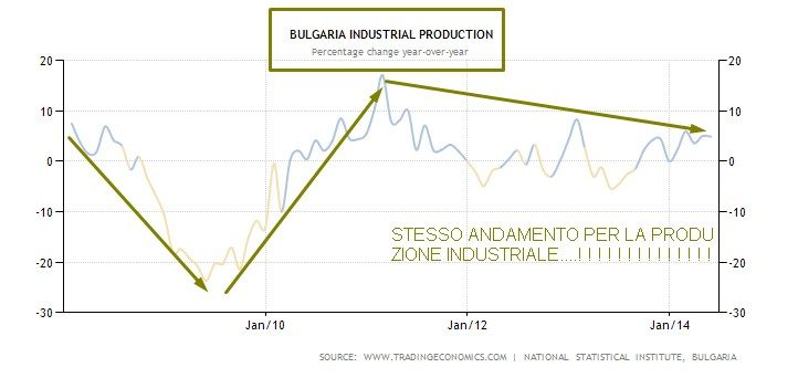 bulgaria produzione industriale