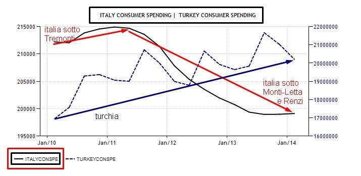 italia vs turchia consumi