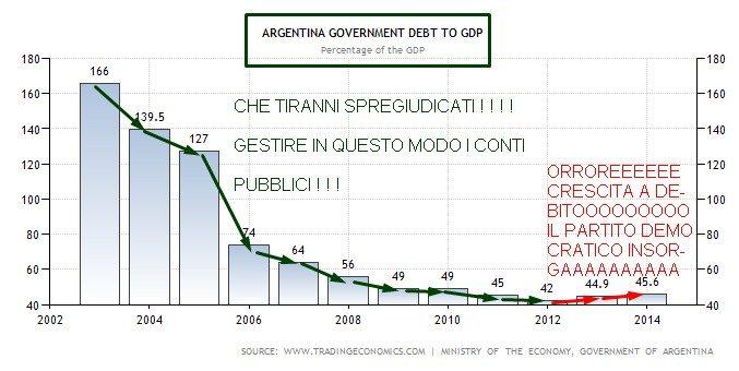 ARGENTINA DEBITO SU PIL