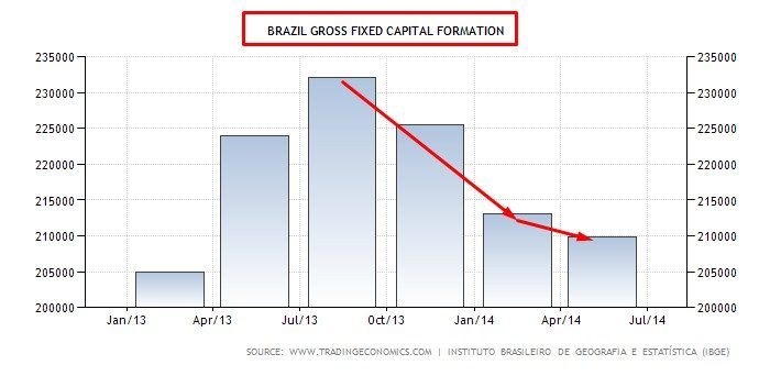 BRAZIL GROSS CAPITAL FORMATION