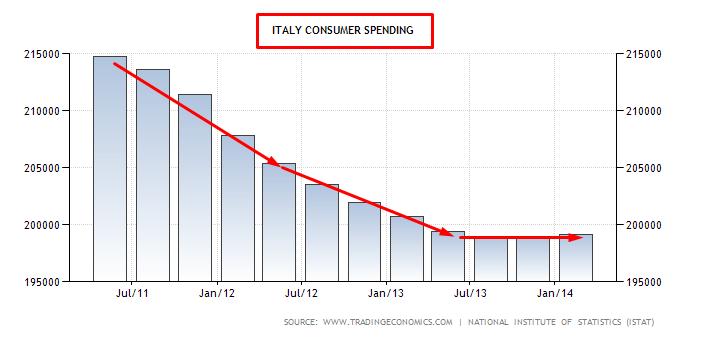 ITALIA CONSUMI