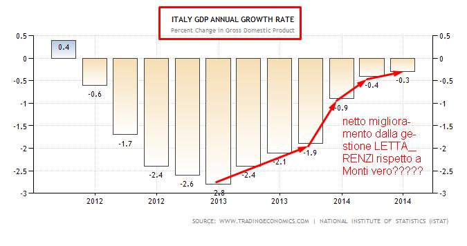 ITALIA GDP