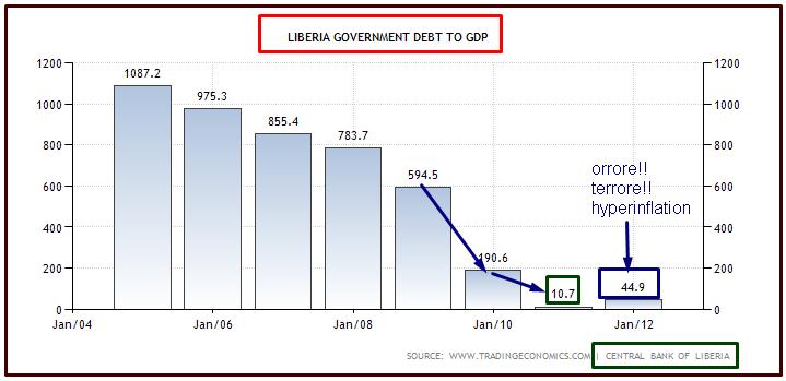 LIBERIA DEBITO SU PIL