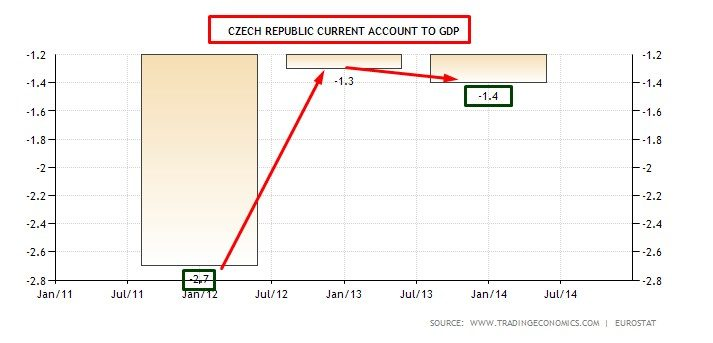 czech current account