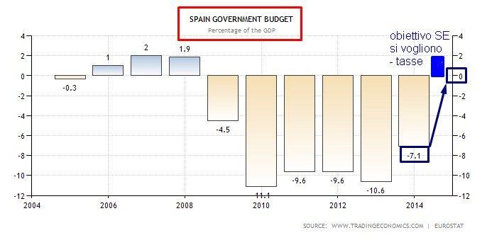 spain deficit