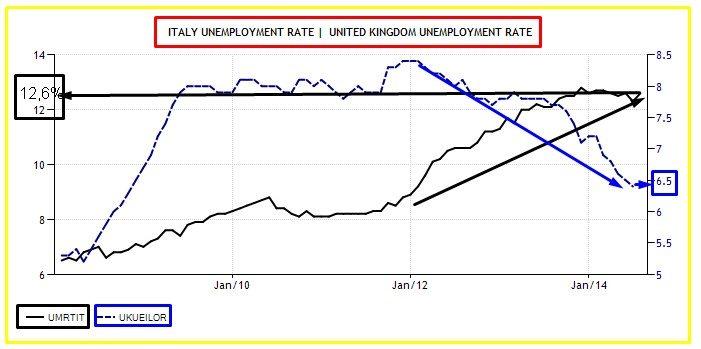 uk e italia disoccupazione