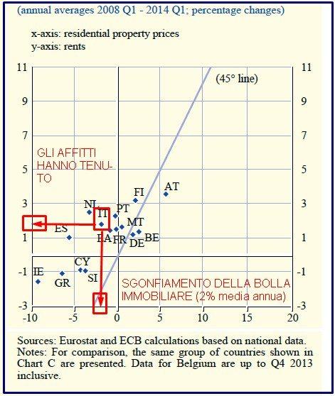 BOLLA IMMOBILIARE DA EURO GRAFICO 2