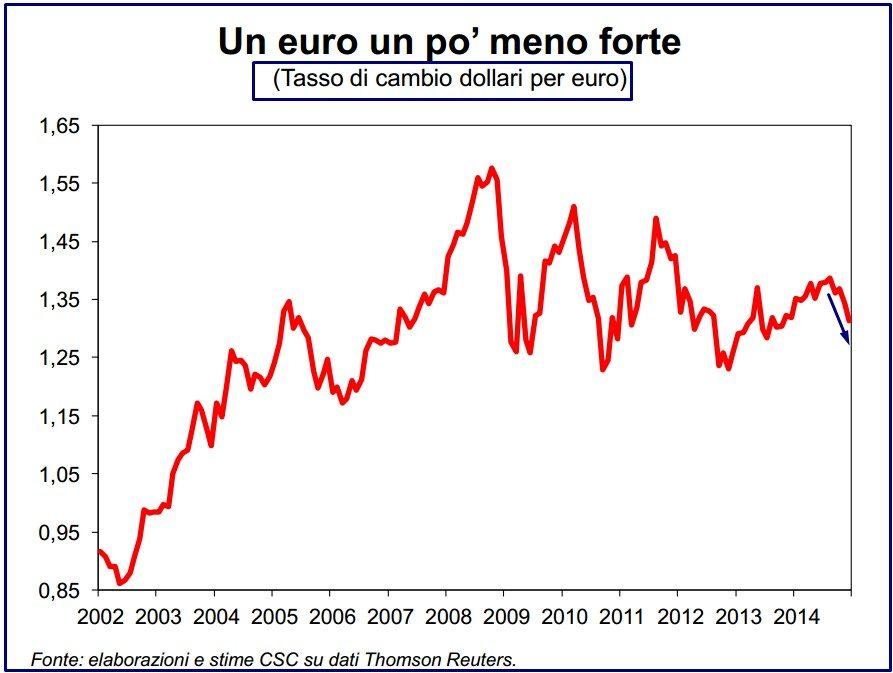 CALA EURO