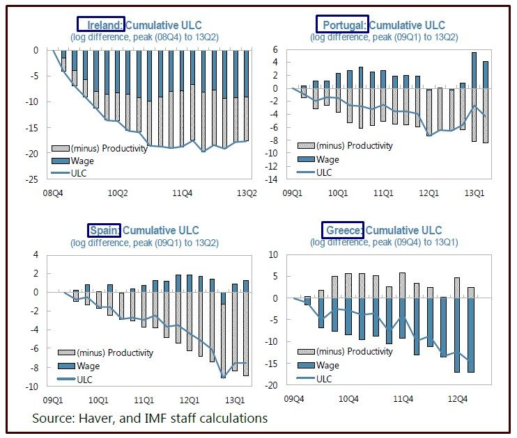FMI COME AGGIUSTARE LE PARTITE CORRENTI IN EUROZONA SENZA SVALUTAZIONE DI MONETA SLIDE 5 CUMULATIVE ULC