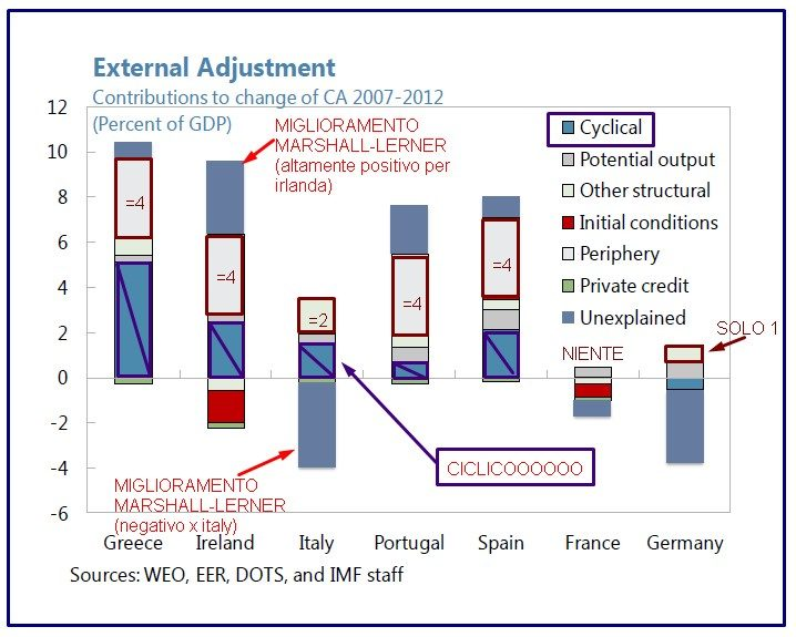 FMI EXTERNAL ADJUSTMENT