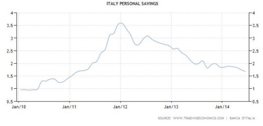 FireShot Screen Capture #043 - 'Italy Personal Savings I 1995-2014 I Data I Chart I Calendar I Forecast' - www_tradingeconomics_com_italy_personal-savings
