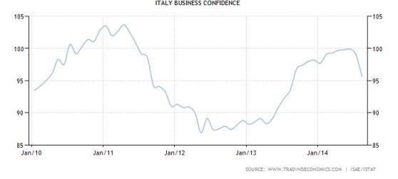 FireShot Screen Capture #045 - 'Italy Business Confidence I 1991-2014 I Data I Chart I Calendar I Forecast' - www_tradingeconomics_com_italy_business-confidence