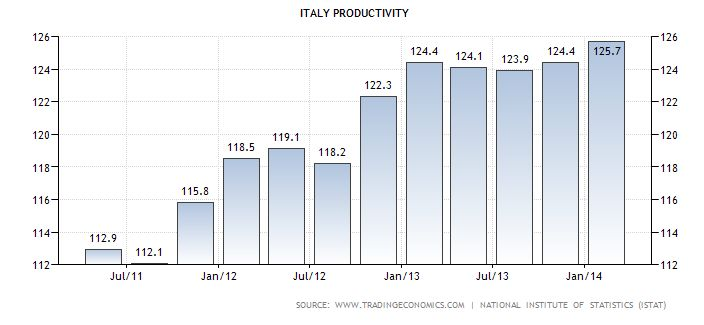 FireShot Screen Capture #046 - 'Italy Productivity I 1960-2014 I Data I Chart I Calendar I Forecast I News' - www_tradingeconomics_com_italy_productivity