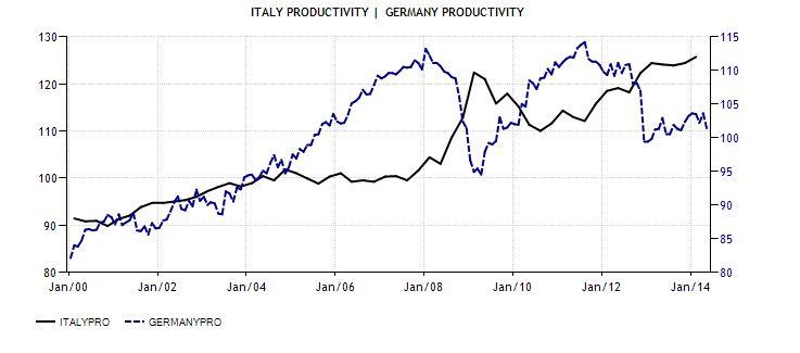 FireShot Screen Capture #047 - 2 'Italy Productivity I 1960-2014 I Data I Chart I Calendar I Forecast I News' - www_tradingeconomics_com_italy_productivity