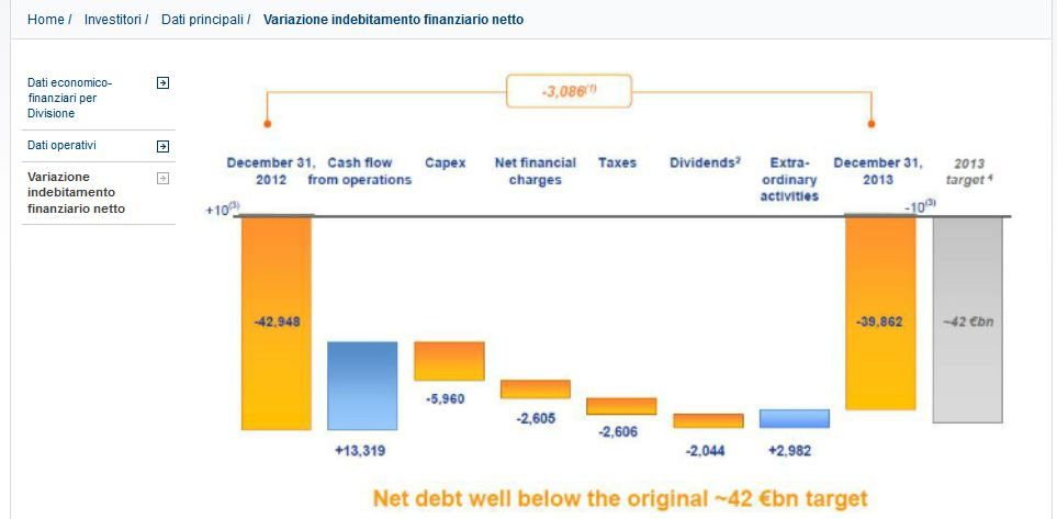 FireShot Screen Capture #062 - 'Variazione indebitamento finanziario netto - Dati principali - Investitori - Enel_com' - www_enel_com_it-IT_investors_main_data_debt_evolution