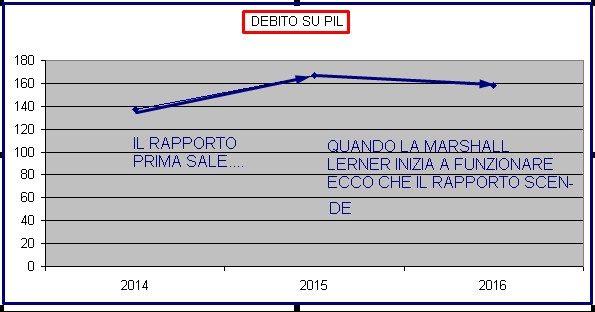 ITALIA DEBITO SU PIL TAGLI E MINORI TASSE