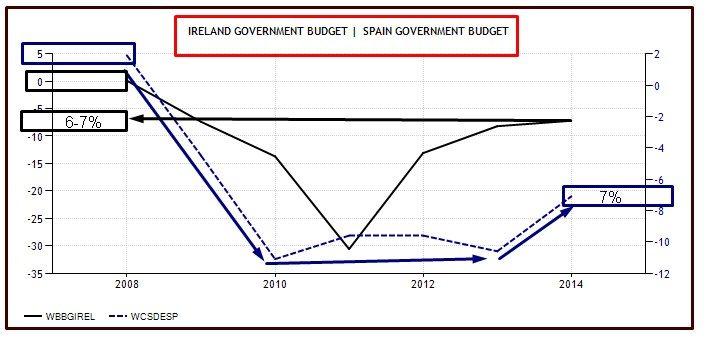 budget spagna e irlanda