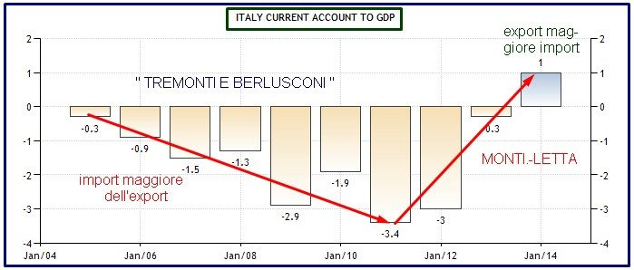 current account italia
