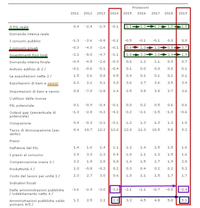 fmi tabella italy