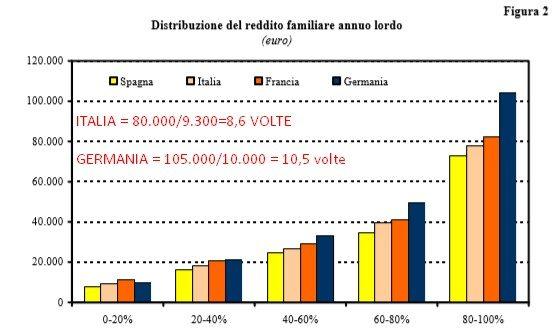 DISTRIBUZIONE DEI REDDITI ITALIA E GERMANIA