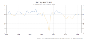 italy-gdp-growth
