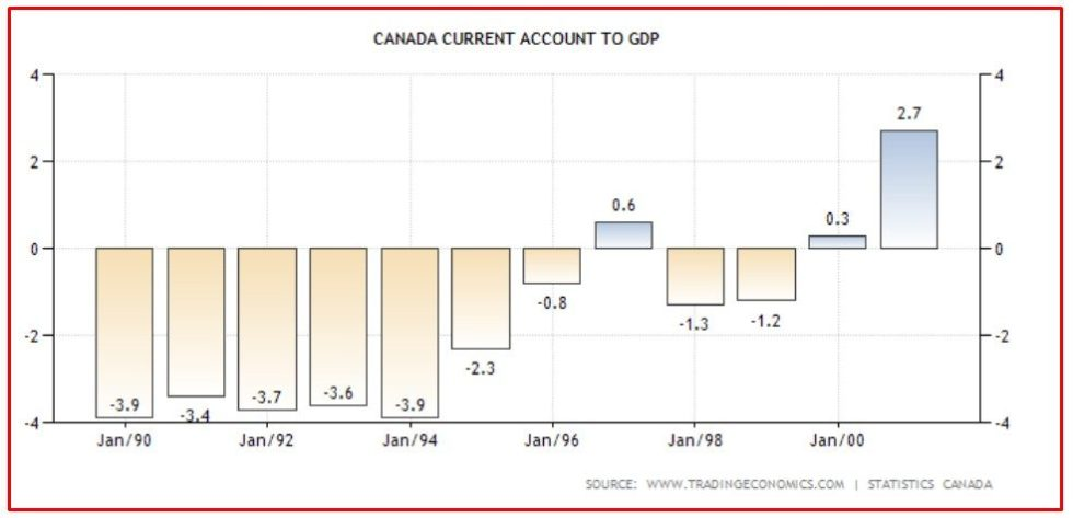 CANADA 5 CURRENT ACCOUNT