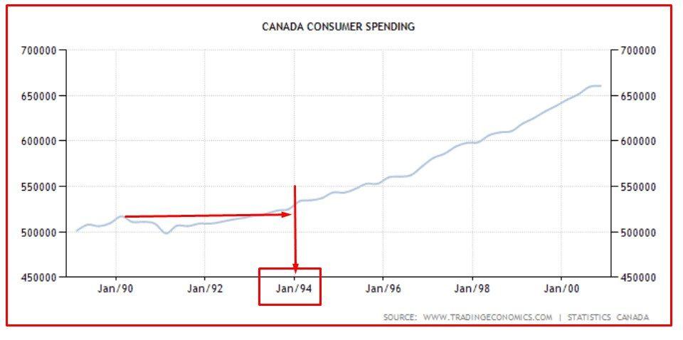 CANADA 8 consumi privati