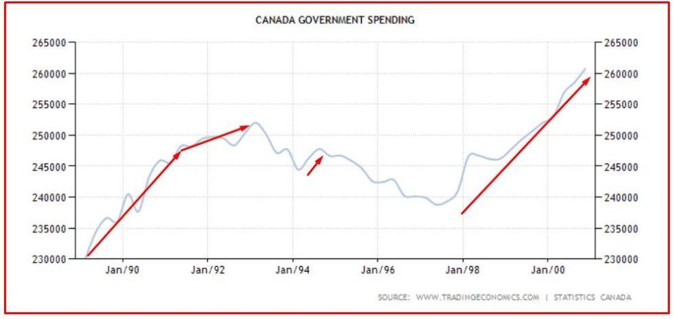 CANADA 9 spesa pubblica