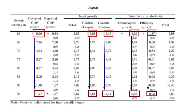 ECONOMIC GROWTH GIAPPONE