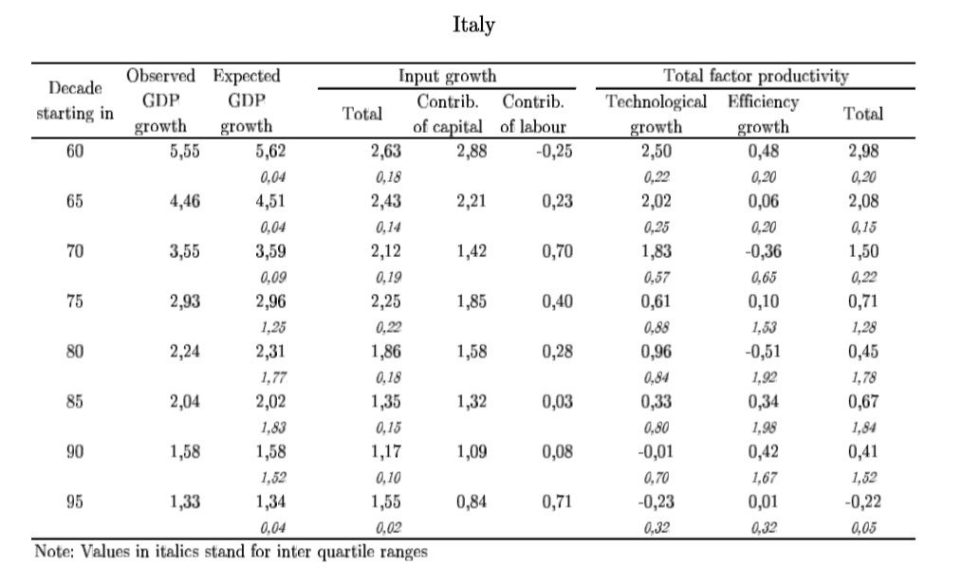 ECONOMIC GROWTH ITALY