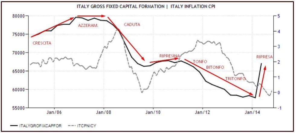 INVESTIMENTI FISSI LORDI ITALIA E INFLAZIONE