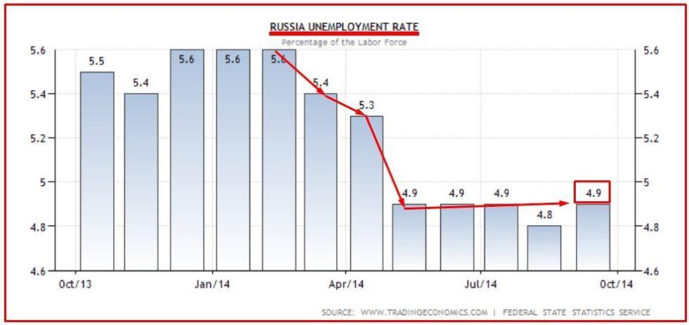 RUSSIA DISOCCUPAZIONE 4