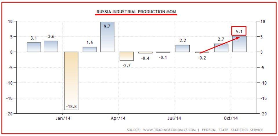 RUSSIA PRODUZIONE INDUSTRIALE 2