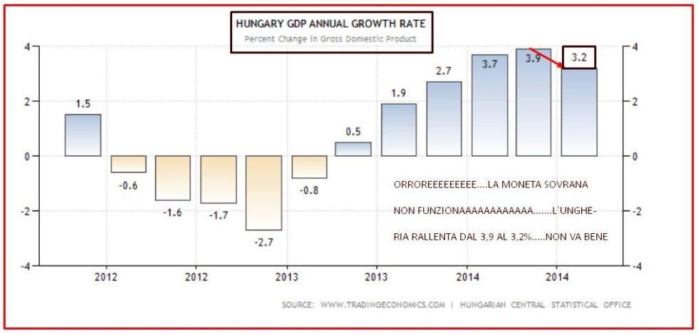 UNGHERIA 1 PIL