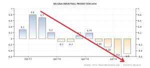 belgium-industrial-production-mom