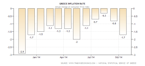 greece-inflation-cpi