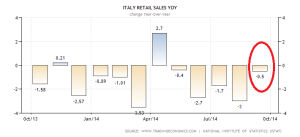 italy-retail-sales-annual (1)