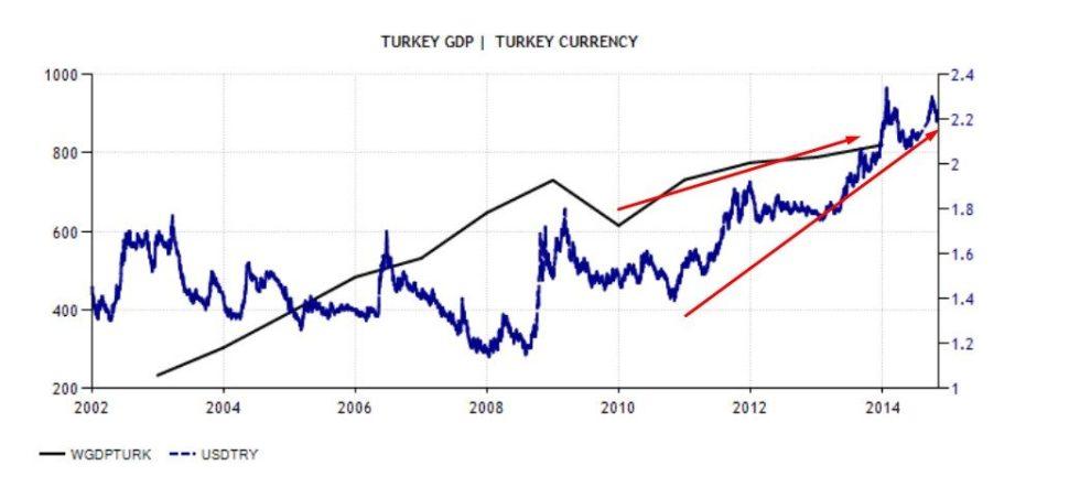 turchia correlazione svalutazione e crescita del pil