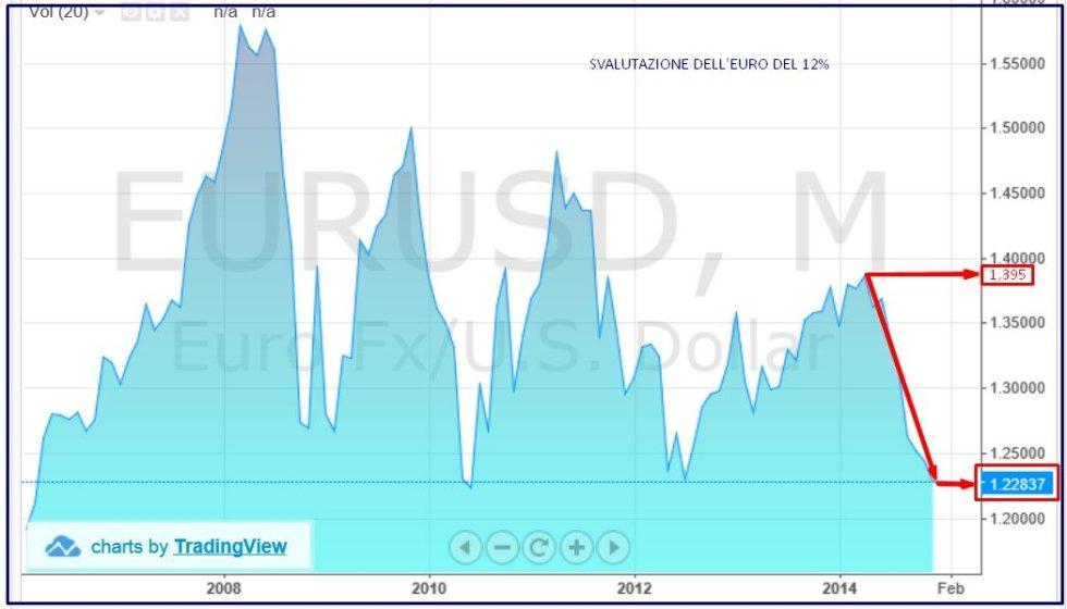 EURO VS DOLLARO 3